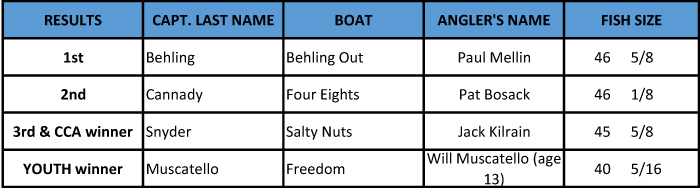 Winners to post 1 2016 winners for the spring fishing tournament with Boatyard bar in Maryland